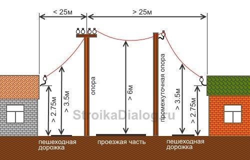 Электрический столб на участке. Требования к линии электропередач до 1 кВ