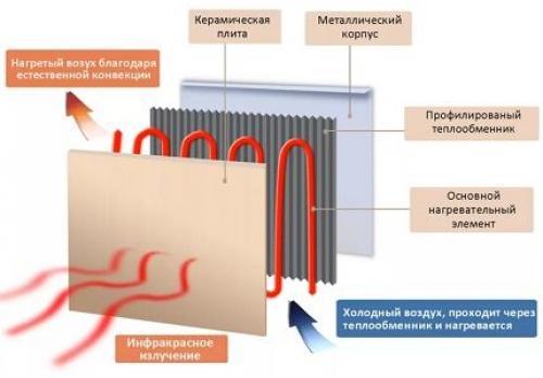 Инфракрасная панель для обогрева помещения. Принцип работы инфракрасных приборов