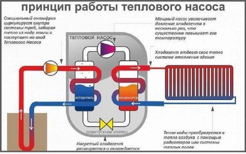 Тепловые насосы для отопления дома. Тепловой насос для отопления дома – принцип работы, виды и монтаж